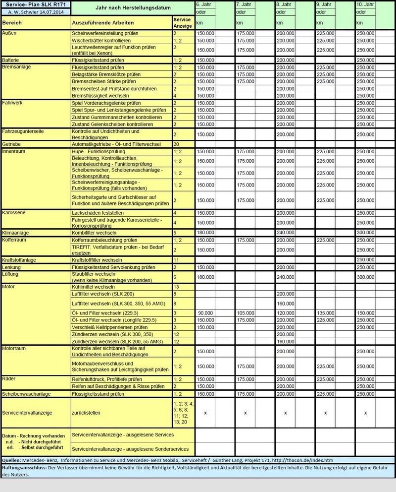 MBSLK - SLK & SLC Community - Service-Plan SLK R171